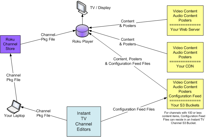 Instant TV Channel Diagram