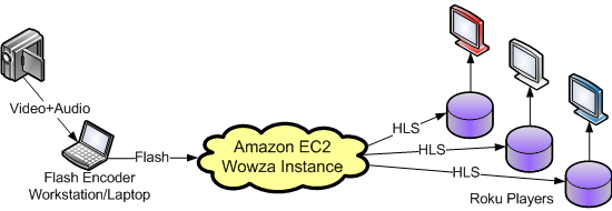 Wowza EC2 Roku Diagram
